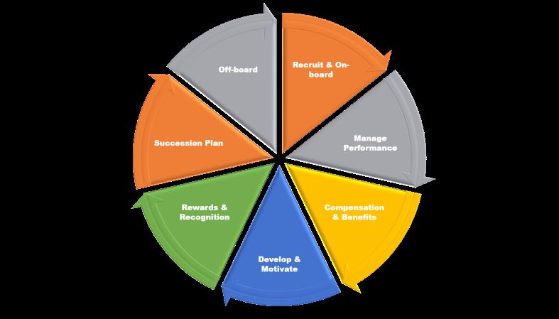 Employee Life-cycle